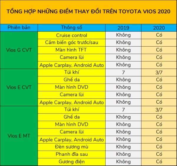 Tổng hợp những điểm nâng cấp trên Toyota Vios 2020