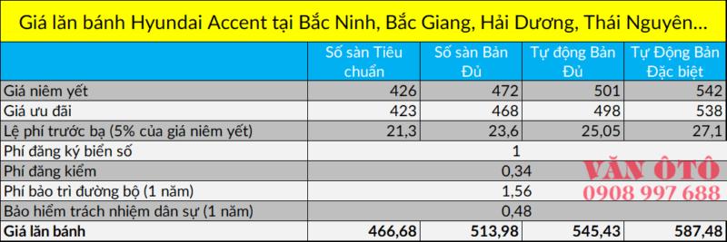 Bảng tính chi phí lăn bánh xe Hyundai Accent tại Bắc Ninh, Bắc Giang, Hải Dương, Thái Nguyên…