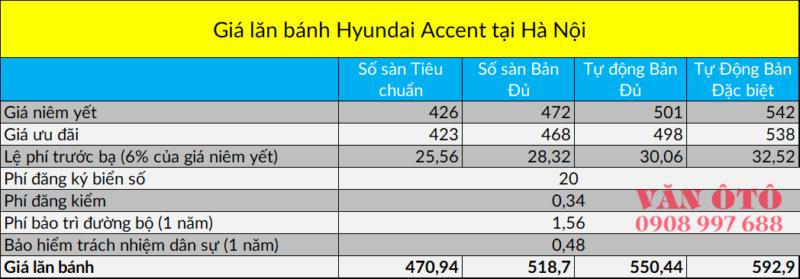 Bảng tính chi phí lăn bánh xe Hyundai Accent tại Hà Nội