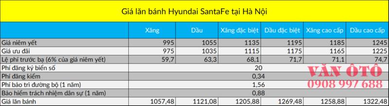 Bảng tính chi phí lăn bánh xe Hyundai SantaFe tại Hà Nội