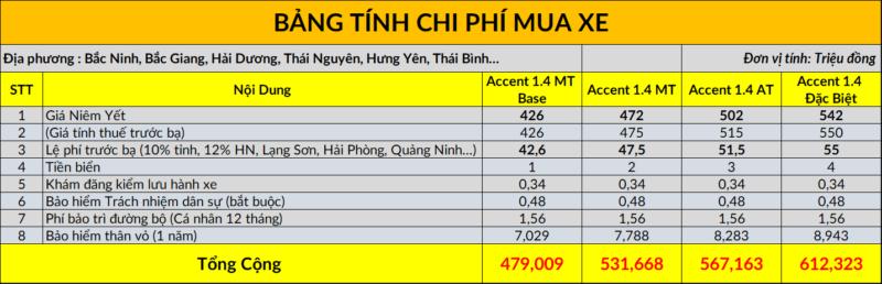 Bảng tính lăn bánh xe Hyundai Accent tại Bắc Ninh, Bắc Giang, Hải Dương, Thái Nguyên, Hưng Yên…