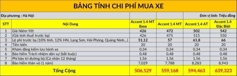 Chi phí lăn bánh Hyundai Accent 2021 tại Hà Nội