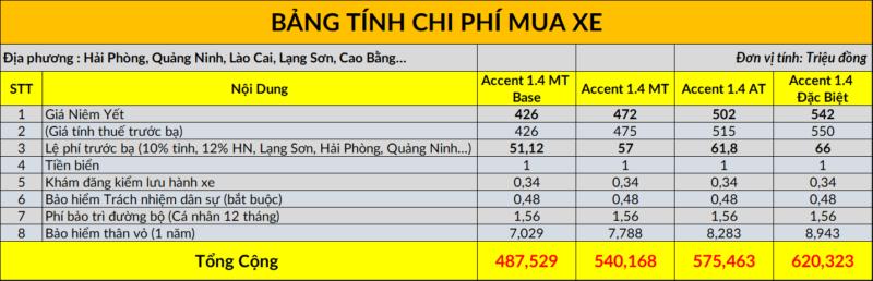 Bảng tính lăn bánh xe Hyundai Accent tại Hải Phòng, Quảng Ninh, Lào Cai, Lạng Sơn, Cao Bằng…