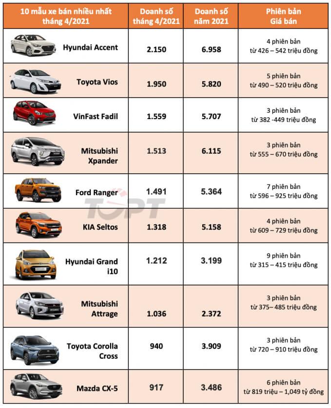 Top 10 mẫu xe bán chạy nhất Tháng 4/2021